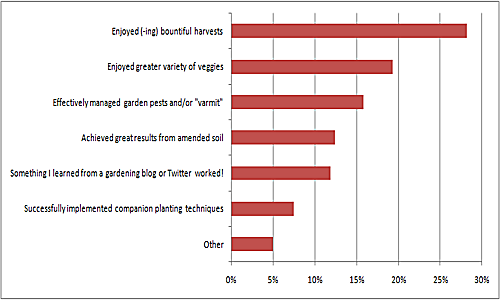Plangarden Blog readers evaluate vegetable gardening successes in 2009